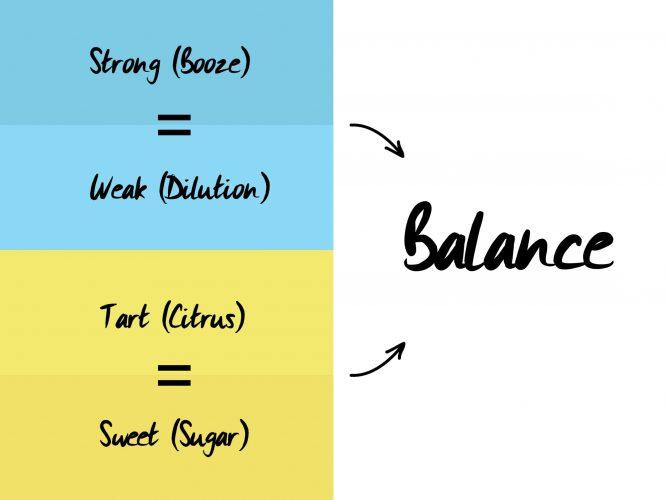 Balancing cocktails diagram