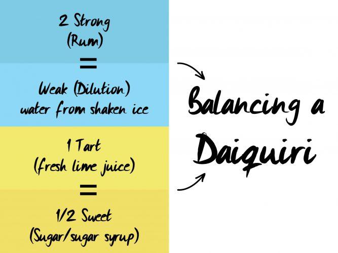 Balancing daiquiri diagram