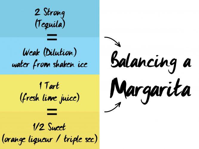 Balancing Margarita diagram